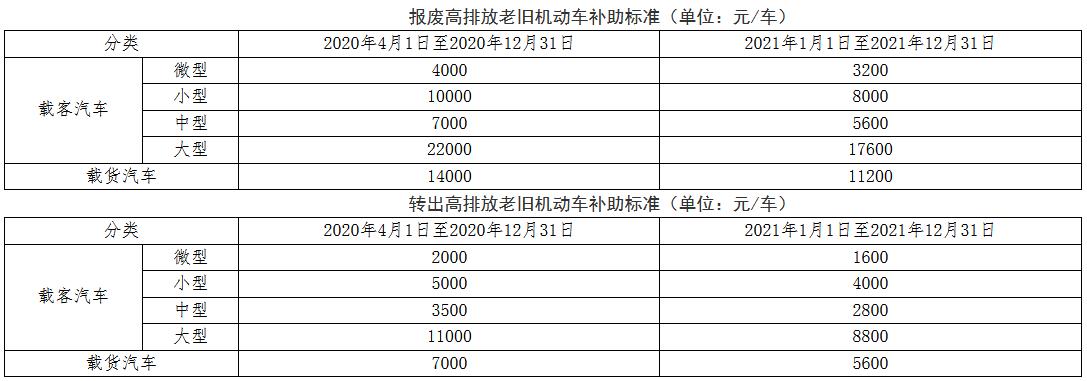 北京国三汽油车报废补贴.png