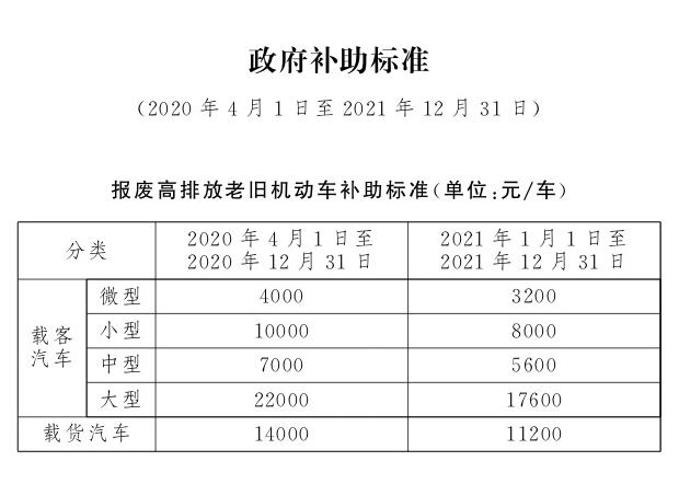 北京市国三车报废补贴.png