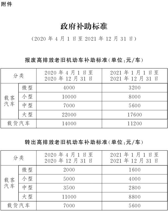 2020北京国三汽车报废补贴.jpg