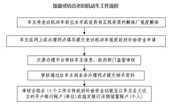 北京国三汽车报废补贴领取流程.png
